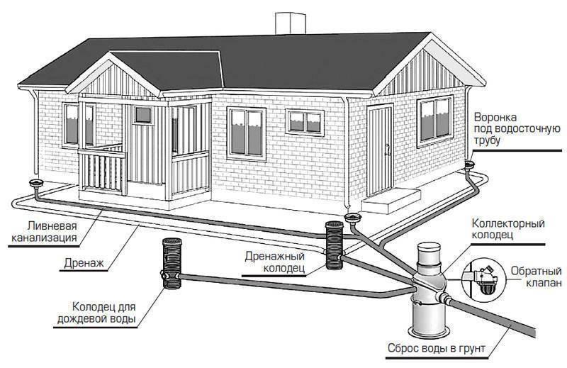Дренаж вокруг дома: какой бывает и как устроить без помощи профессионалов?