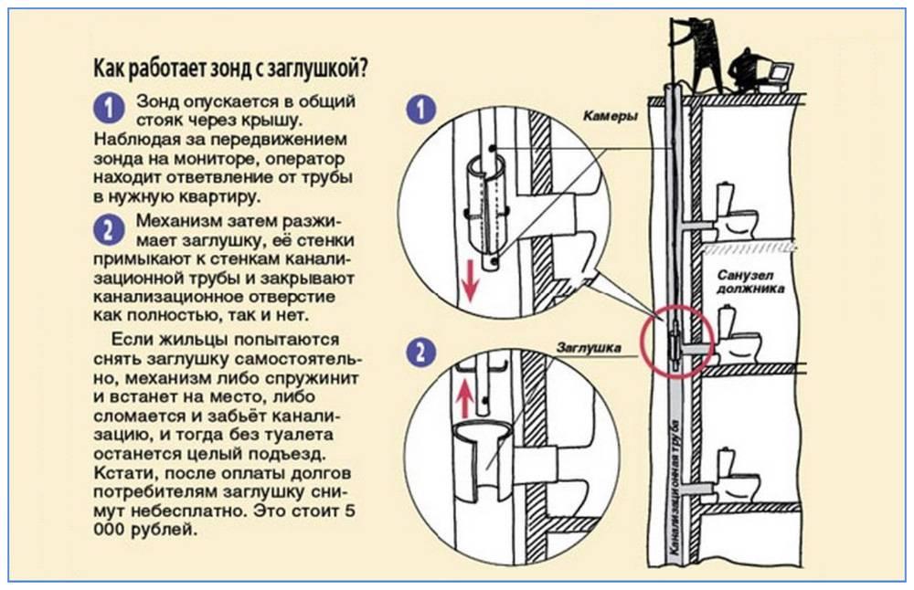 Отключение канализации за неуплату: как отключают, как перекрывают канализацию должникам за долги, могут ли перекрыть, что делать