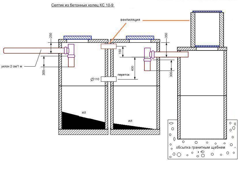 Схема септика из бетонных колец своими руками: устройство, конструкция, правильный септик, принцип работы, размер, обустройство и расчет септика из бетонных колец