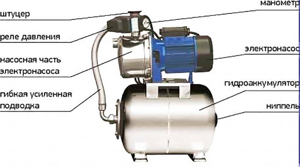 Причины снижения давления в системе и как увеличить напор воды в насосной станции