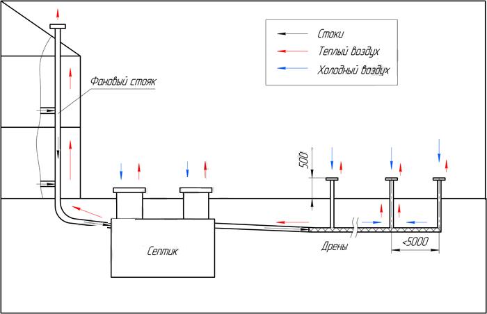 Правильная организация и устройство вентиляции септика загородного дома
