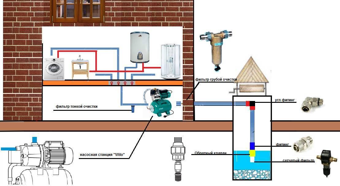 Гидрофор: насосная станция для частного дома и 3 ее основных компонента