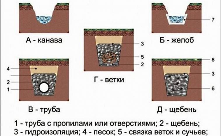 Устройство дренажа вокруг дома своими руками: пошаговая инструкция