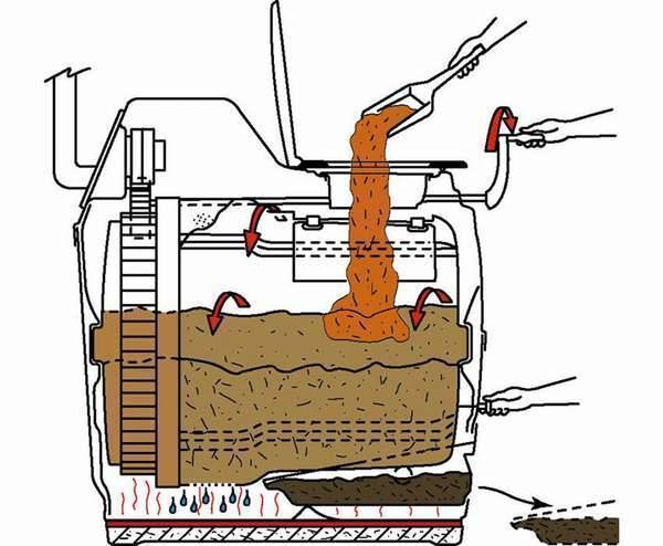 Как работает биотуалет
