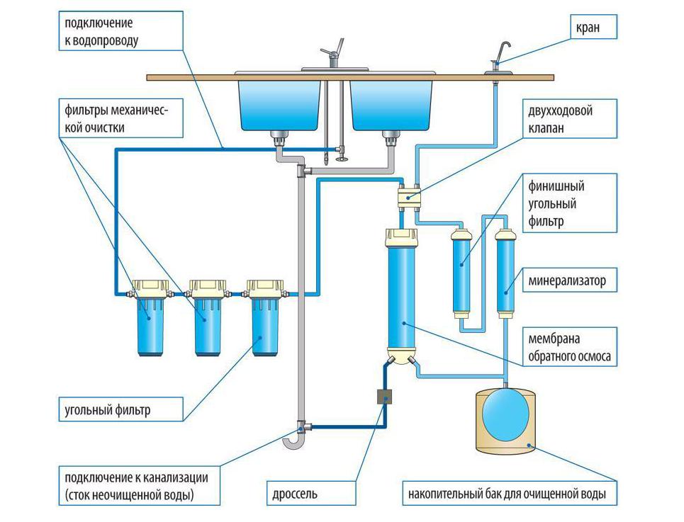 Самопромывной фильтр для воды: модели с обратной промывкой honeywell