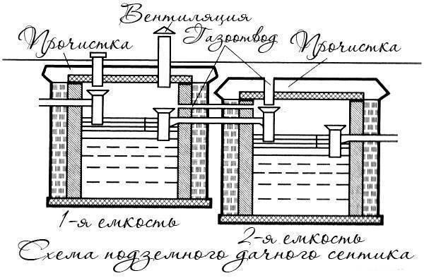 Септик из еврокубов своими руками: схема сборки и инструкция установка