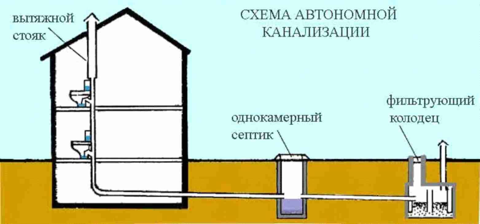 Вентиляция (вытяжка) канализации в частном доме: схема без выхода на крышу, установка своими руками