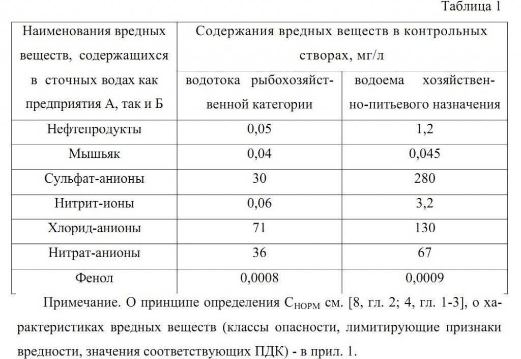 Параметры оценки и анализ сточных вод