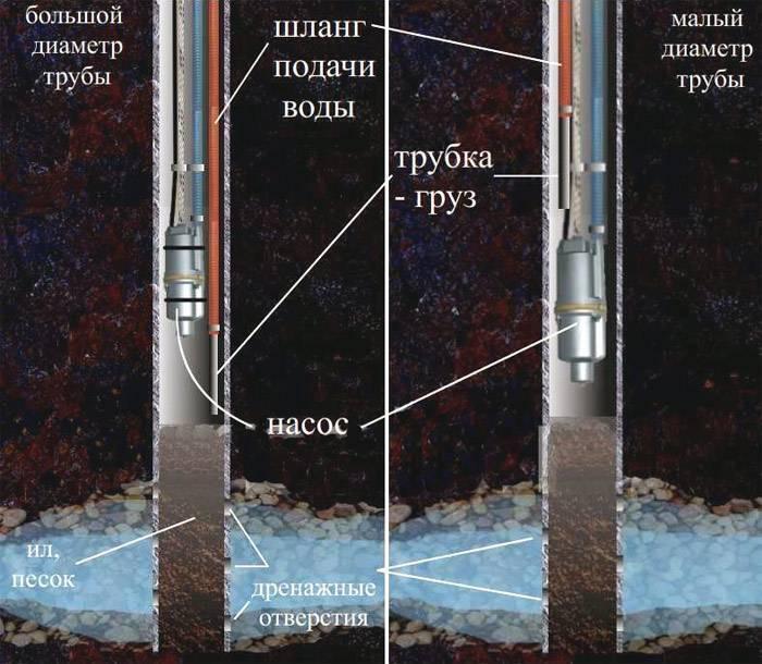 Как правильно раскачать скважину после бурения— инструкция с видео