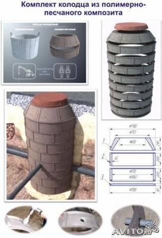 Полимерные и полимерно-песчаные колодцы для канализации: общая характеристика, достоинства, виды, последовательность монтажа