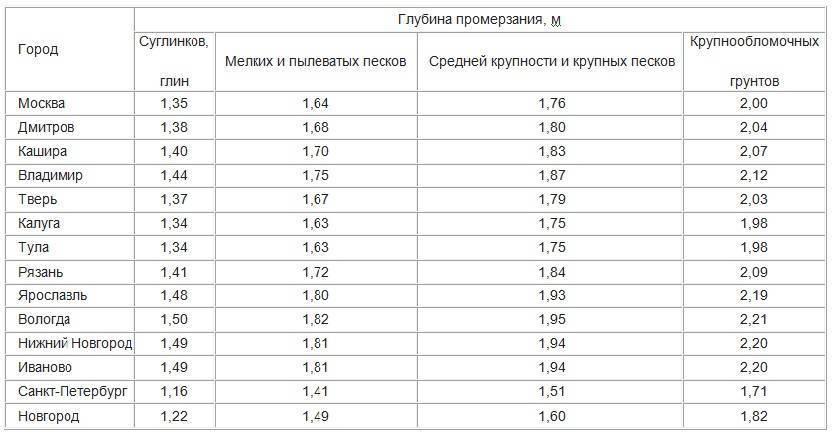 Глубина промерзания грунта в Московской области: Нормативы СНиП + Фото и Видео