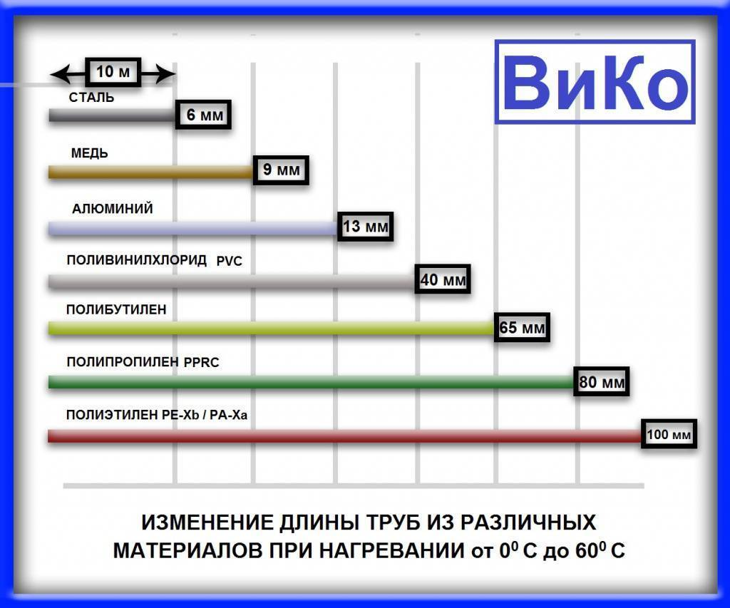 Компенсаторы для полипропиленовых труб: установка сильфонного расширения на пластиковый трубопровод отопления, нужен ли