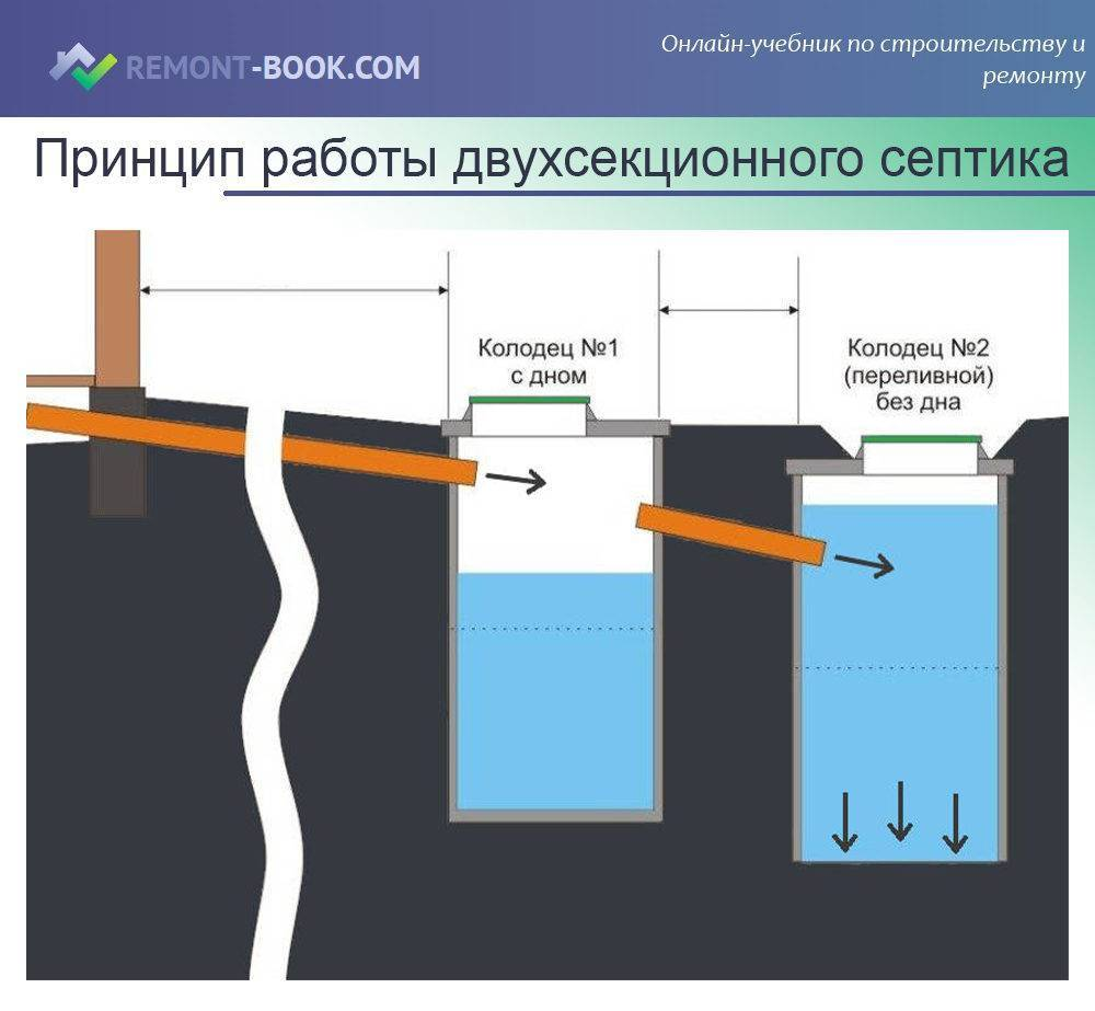 Выгребная яма на даче своими руками: сливная яма на даче, устройство на фото и видео