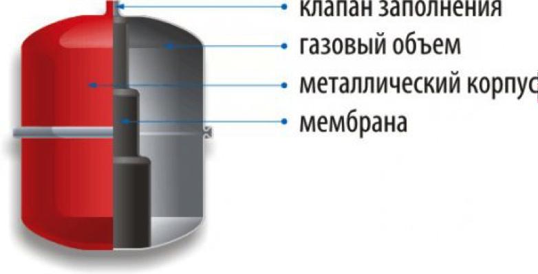 Теплоаккумулятор, его устройство и принцип работы - znayteplo.ru