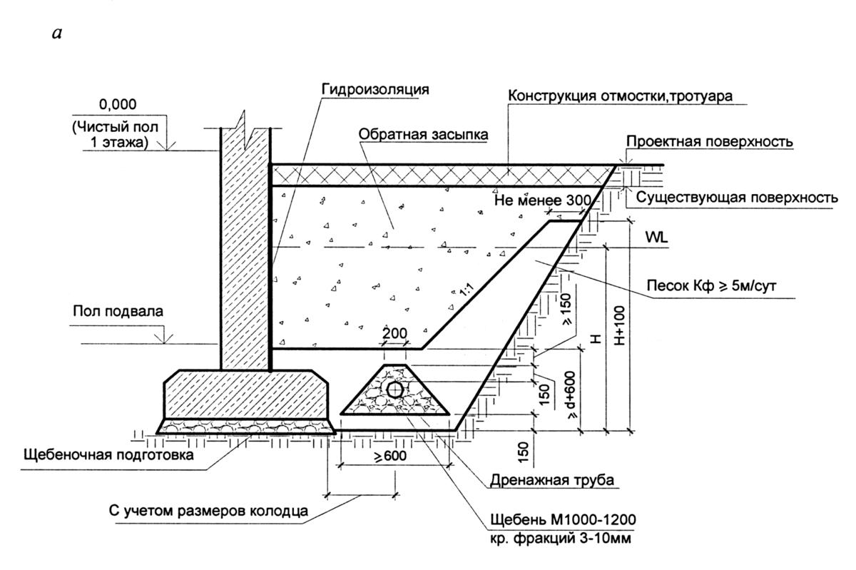 Проектирование дренажа для загородного участка