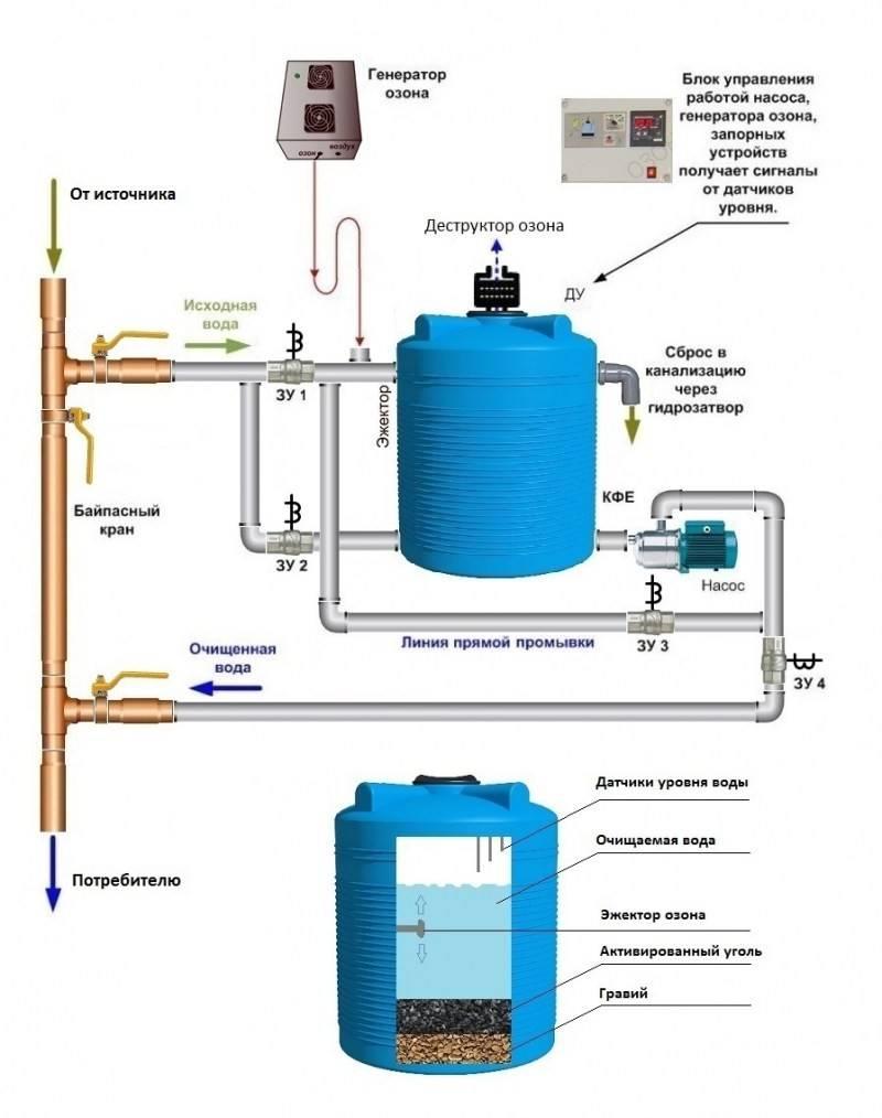 Технологии очистки воды из скважин от железа - remontzhilya.ru
