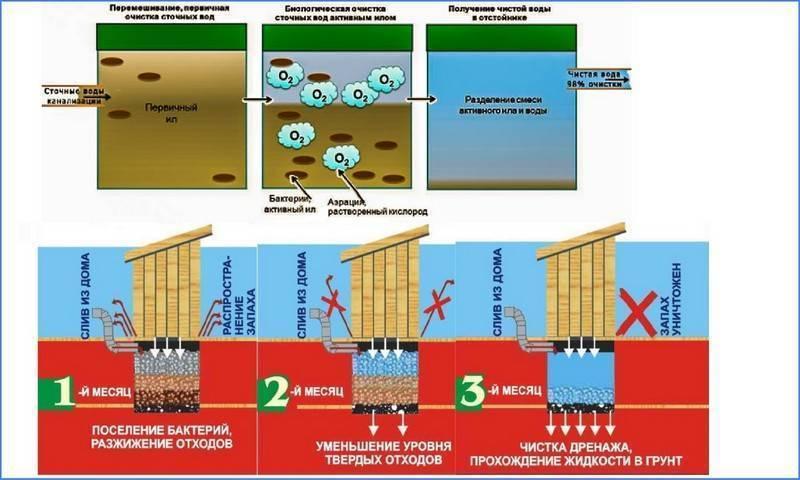 Как убрать грунтовые воды из выгребной ямы?