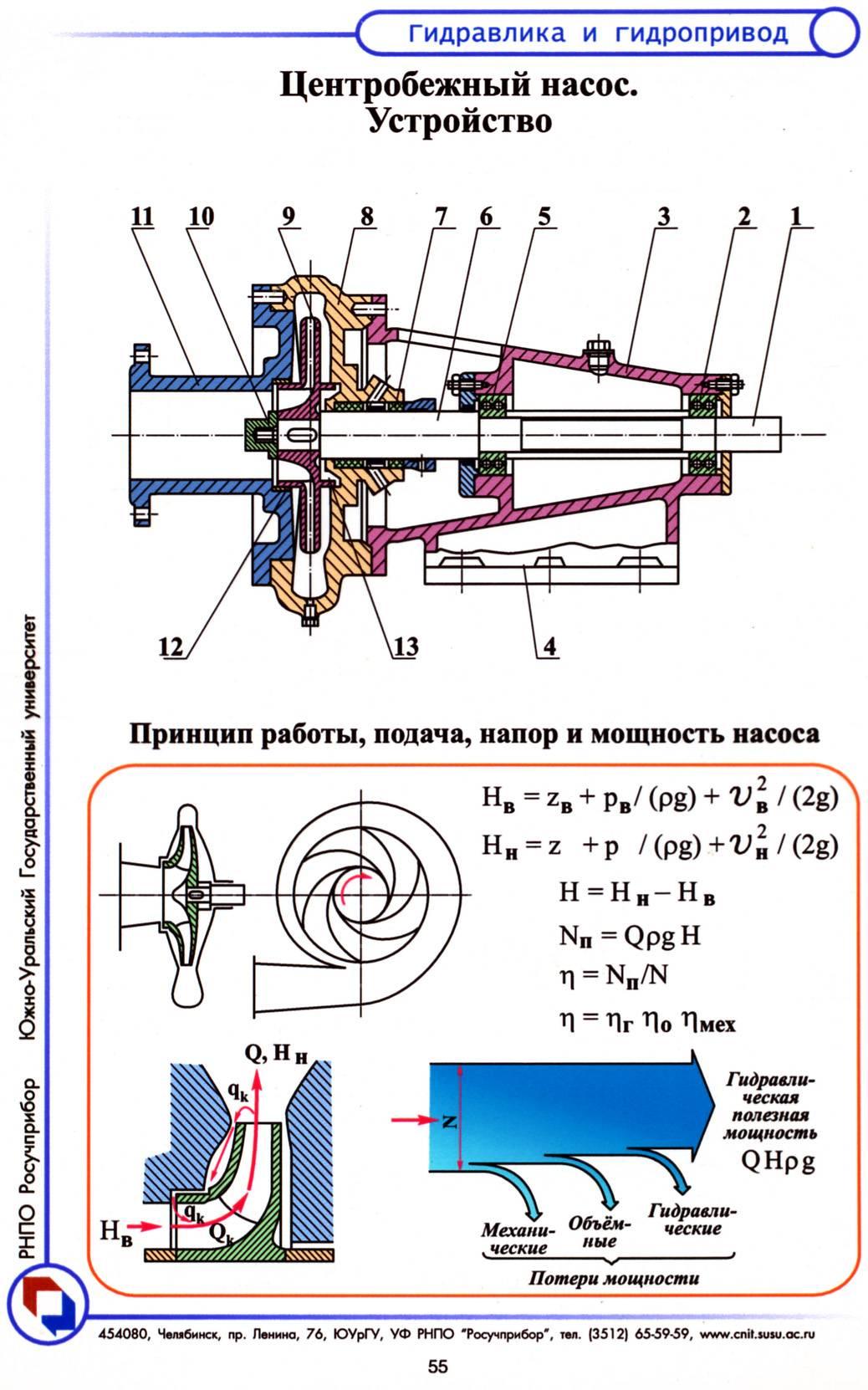 Конструкции центробежных и осевых насосов. горизонтальные насосы центробежный консольный одноступенчатый насос может быть многопоточным
