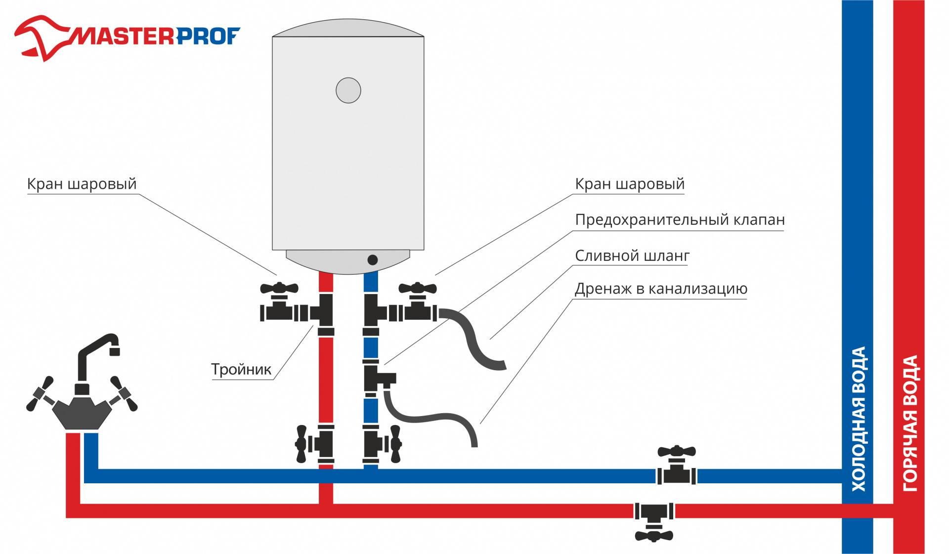 Как выбрать накопительный электроводонагреватель и подключить его к водопроводу
