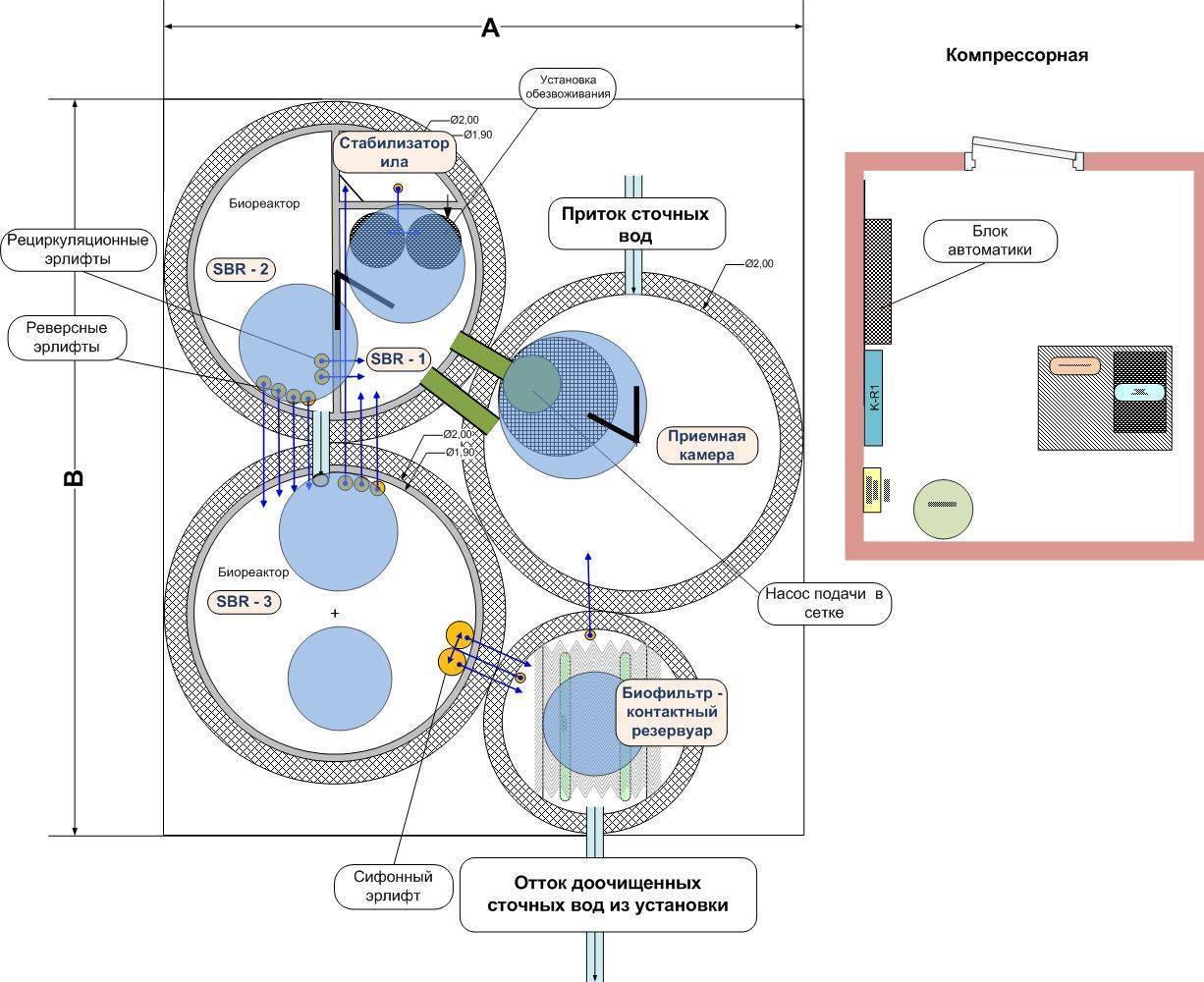 Монтаж системы biotal по установленному регламенту | монтаж biotal