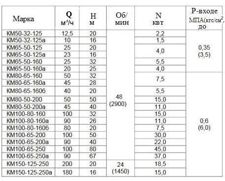 """Обзор водяных насосов """"калибр"""": устройство, отзывы, варианты применения"""