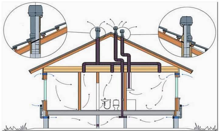 Устройство вентиляции выгребной ямы в частном доме