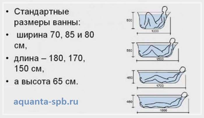 Cколько весит чугунная ванна: 150х70 и 170х70