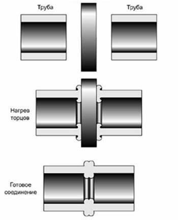 Как сварить трубы пнд своими руками. технология сварки пэ-труб. проверка качества сварных швов