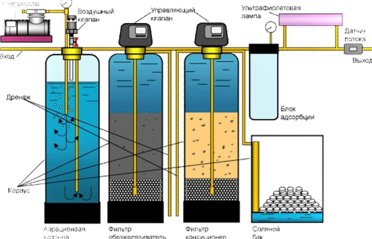 Очистка воды от железа из скважины: обзор технологий