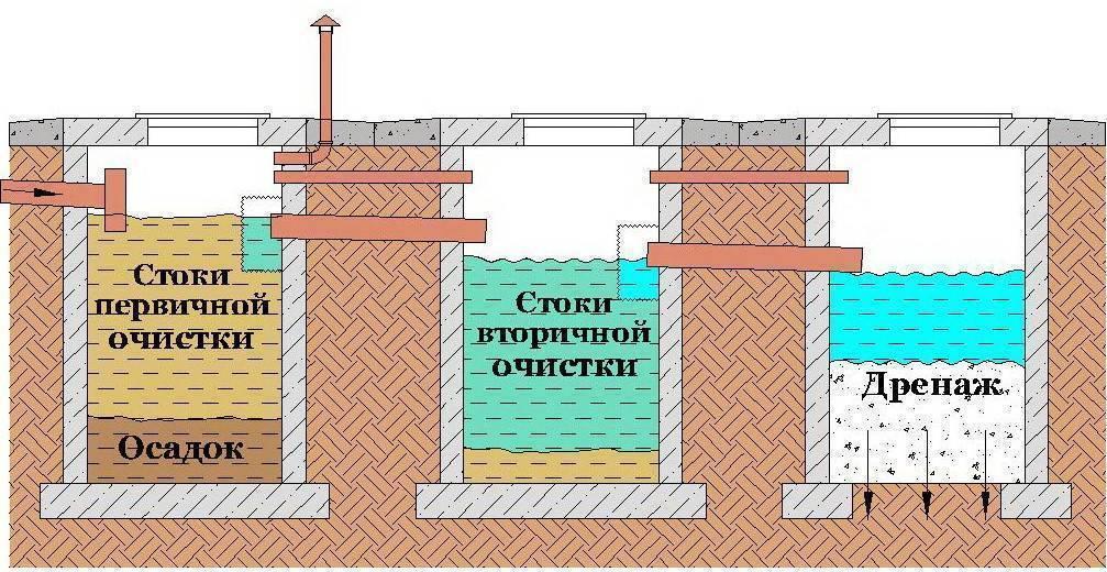 Септик из бетона своими руками: септик бетонный монолитный двухкамерный, железобетонный при высокой воде, герметизация