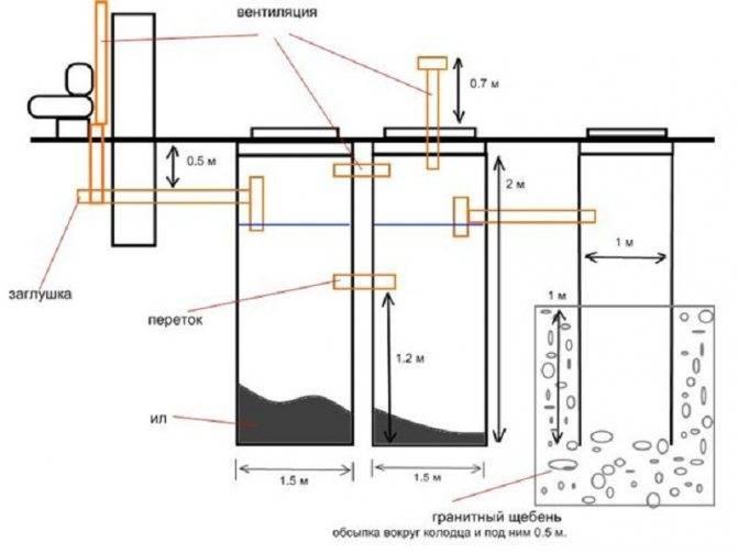 Установка септика: монтаж и схема устройства, установить для частного дома, нормы и правила