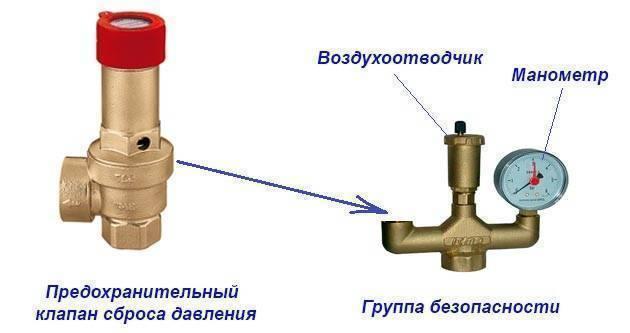 Группа безопасности для отопления - устройство и этапы монтажа
