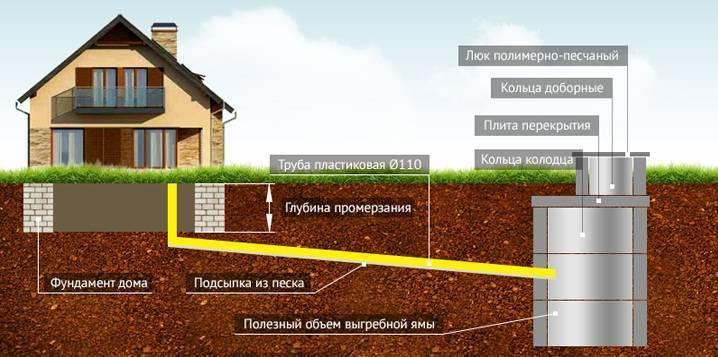 Минимально допустимые расстояния от выгребной ямы или септика - самстрой - строительство, дизайн, архитектура.
