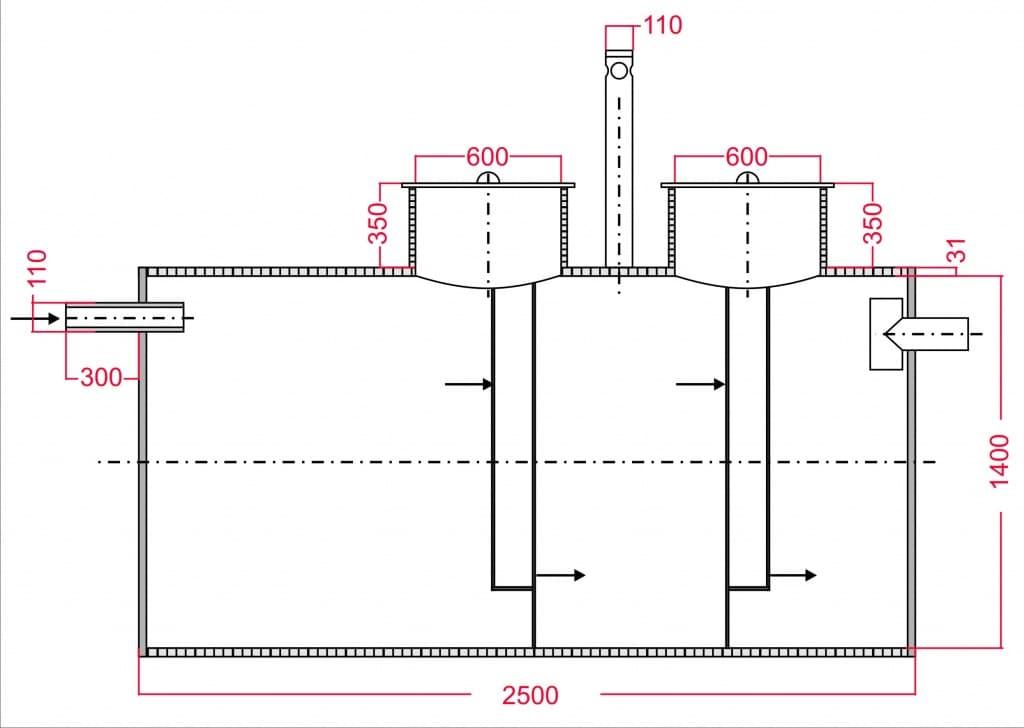 Как выбрать септик для дачи: обзор самых оптимальных вариантов — инжи.ру
