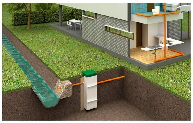 Разновидности канализационных систем для частного дома