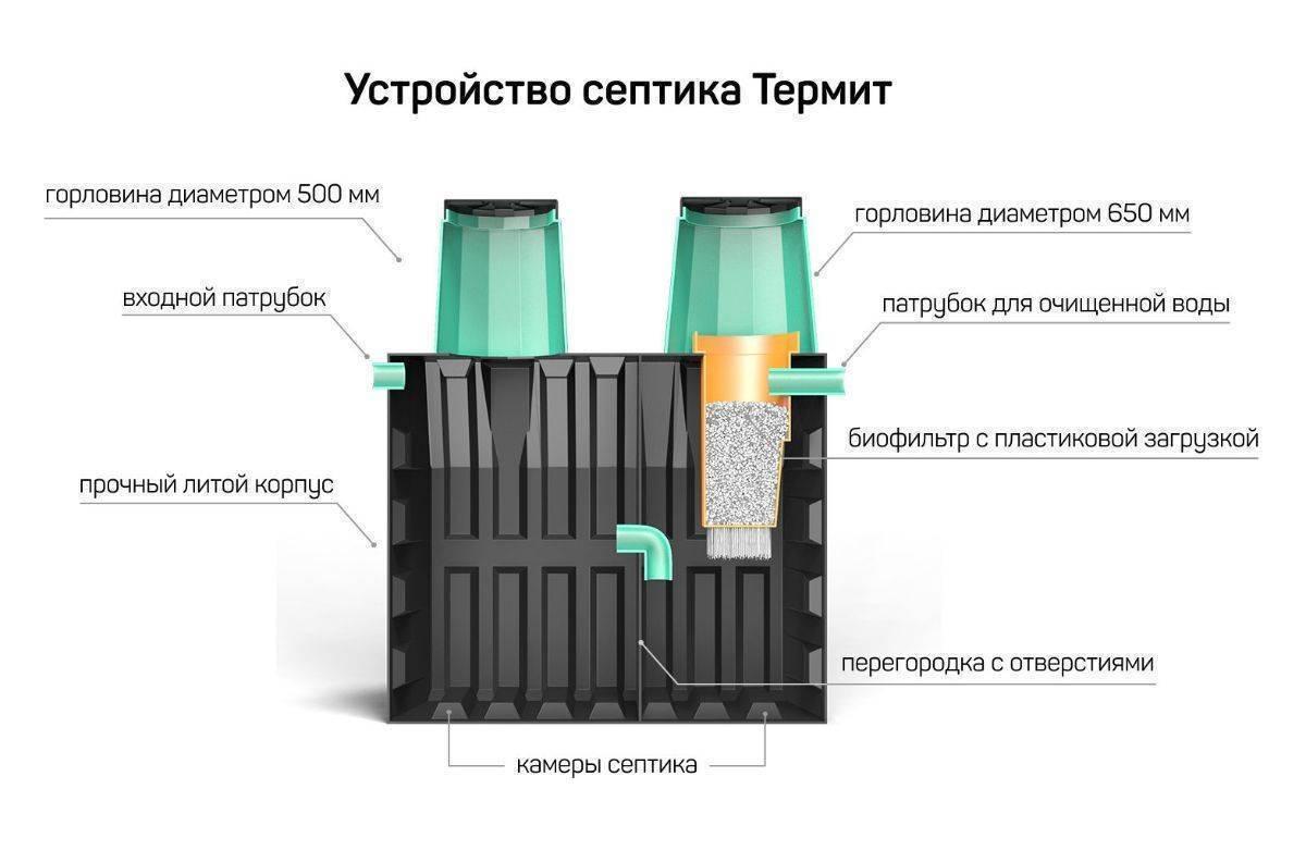 Септики термит: комплектации 1, 2, 3, 5