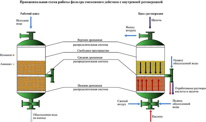 Фильтр механической очистки воды: конструкция и принцип работы фильтров грубой очистки
