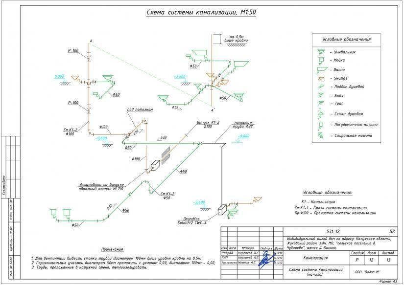 Гост 21.704-2011 система проектной документации для строительства (спдс). правила выполнения рабочей документации наружных сетей водоснабжения и канализации (с изменением n 1)