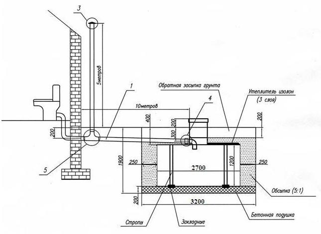 Септик термит: модельный ряд и правильная установка