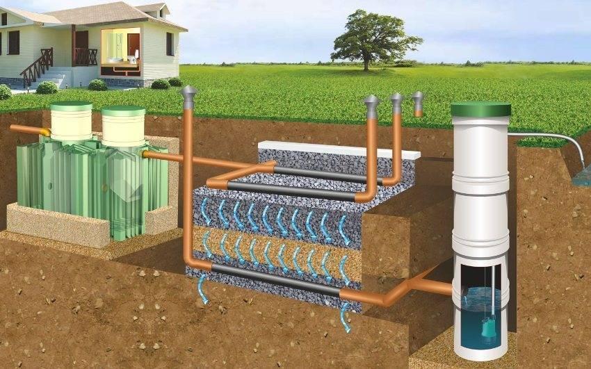 Дренаж и поле для фильтрации септика
