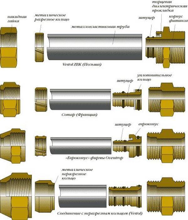 Что такое фланцевые соединения? типы фланцевых соединений. фланцевые соединения в промышленности