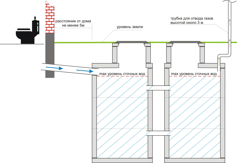 Как сделать канализацию на даче своими руками: от схемы до монтажа