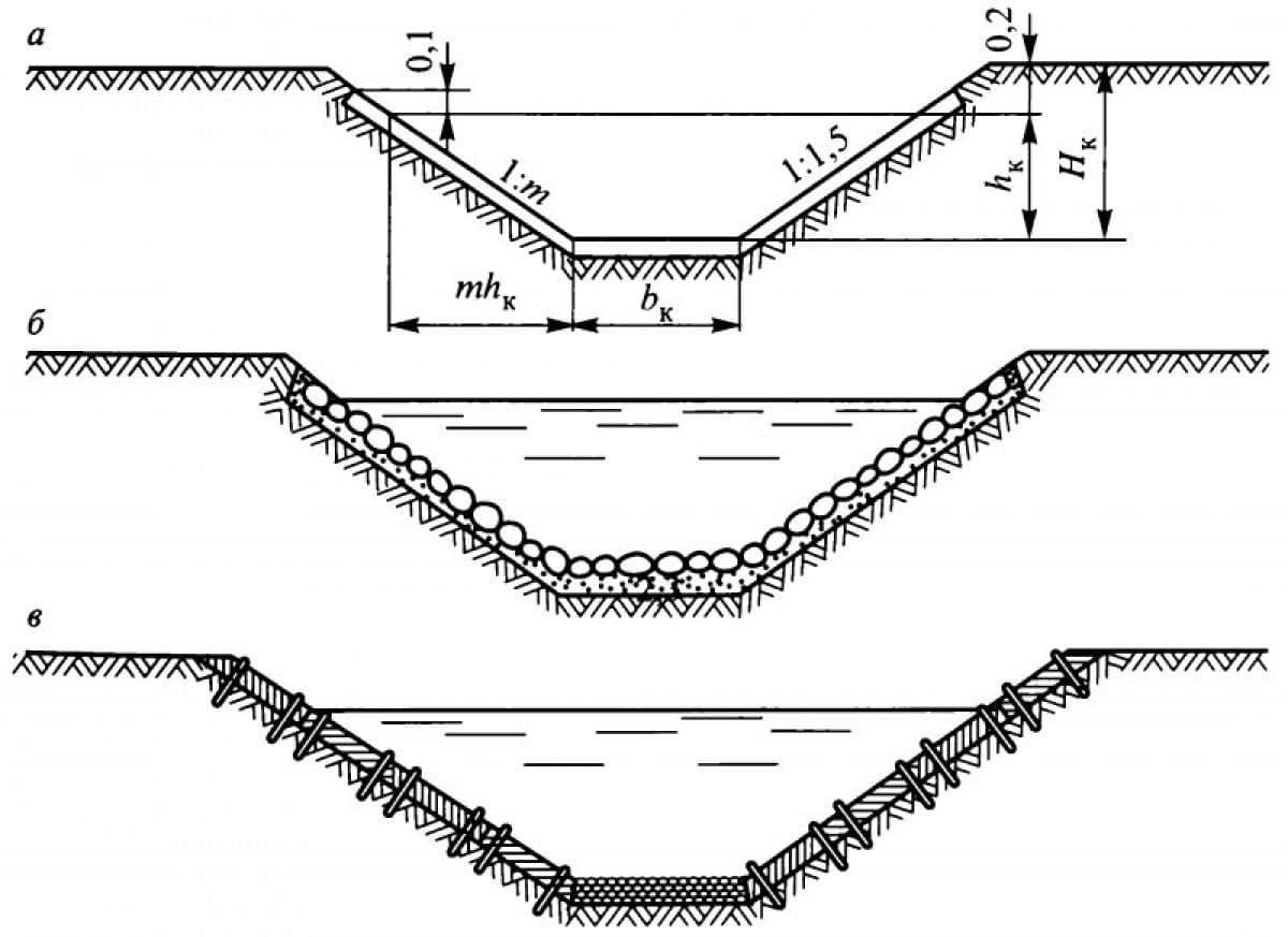 Как сделать дренаж на даче