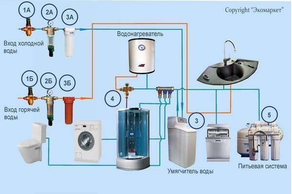 Фильтры для воды в частный дом: виды, устройство, модели, цены
