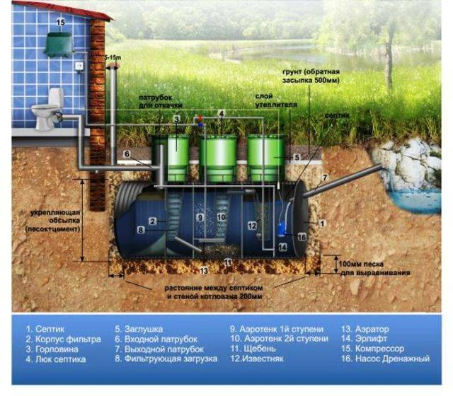 Бактерии для септиков: как переработать сточную воду в частном доме | инженер подскажет как сделать