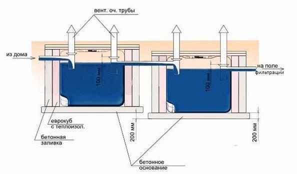 Делаем септик из цистерны или бочки своими руками - про-септик - все о септиках: советы по выбору, подготовке, установке и обслуживанию