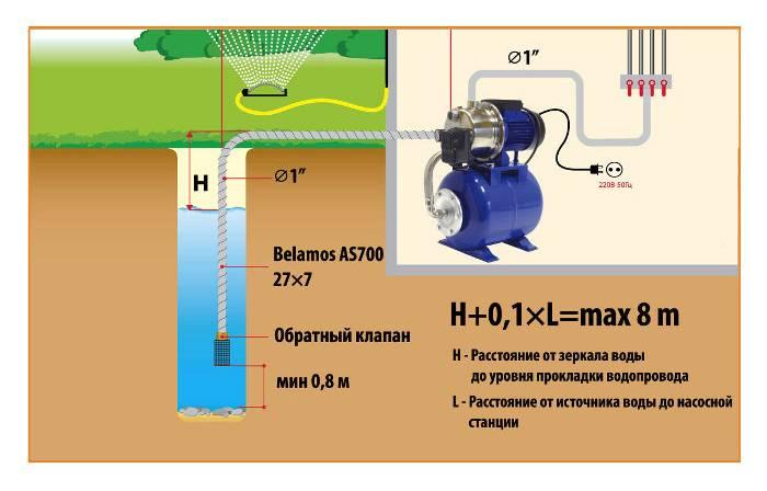 Насосная станция для частного дома. виды, цены и как выбрать насосную станцию   стройка.ру