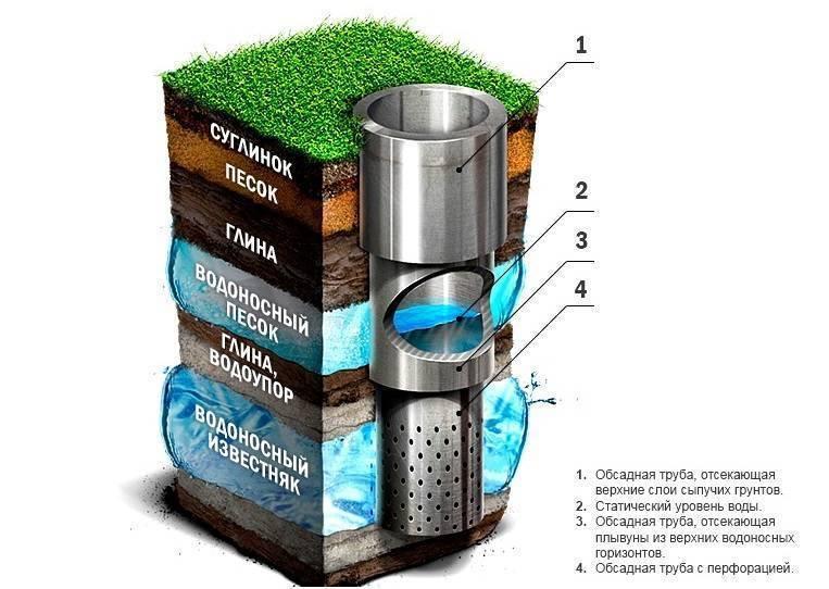 Бентонит для бурения скважин: преимущества, особенности, примеры