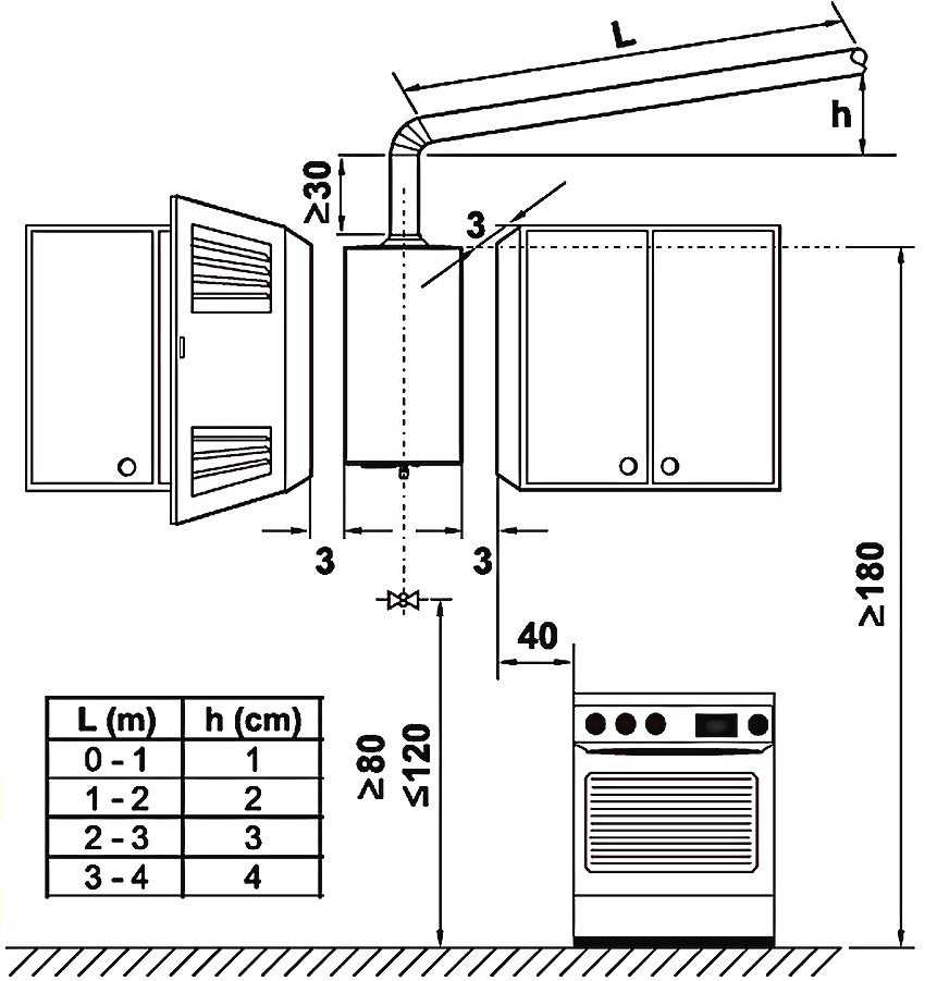 Установка газовой колонки в квартире: проекты и требования по размещению