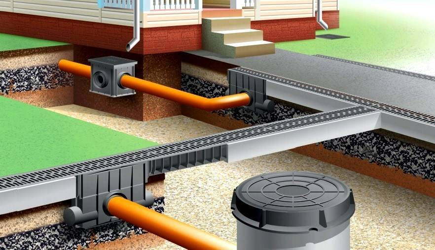 Ливневая система водоотведения и устройство канализации